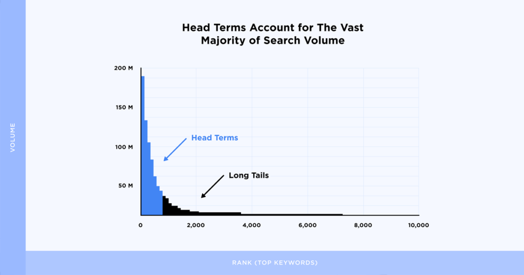 We Analyzed 306M Keywords. Here's What We Learned About Google Searches